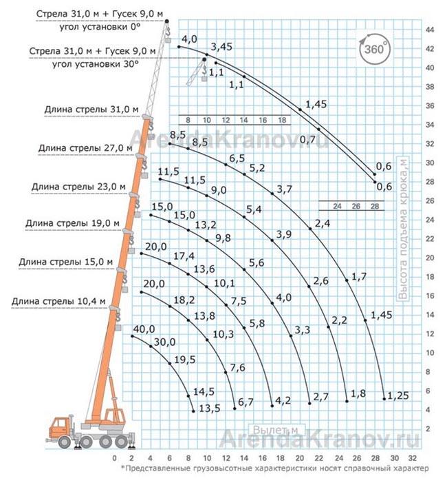 Схема грузовысотных